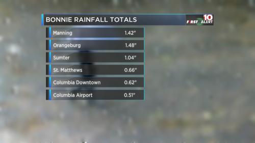 Rain Totals