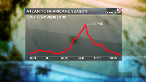 Hurricane Season Climatology