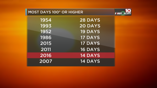 100 Days List