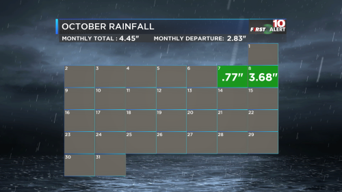October Calendar Rainfall