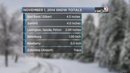 November 1 Snow Totals